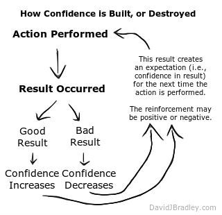 How Confidence is Built, or Destroyed - A Key to Waiting for Success