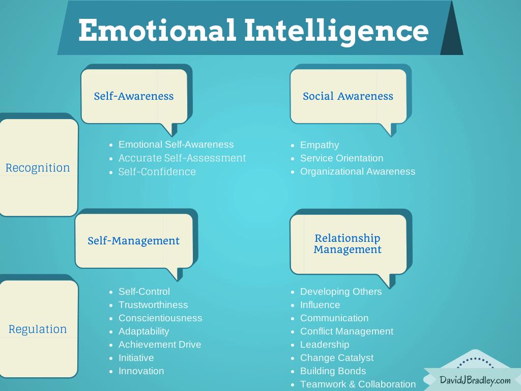 Emotional Intelligence Graph