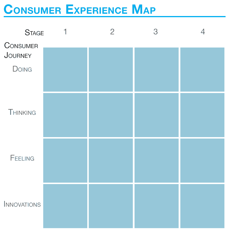 Consumer Experience Map