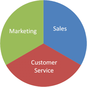 Marketing Sales Customer-Service