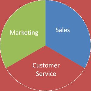 Marketing Sales Customer-Service